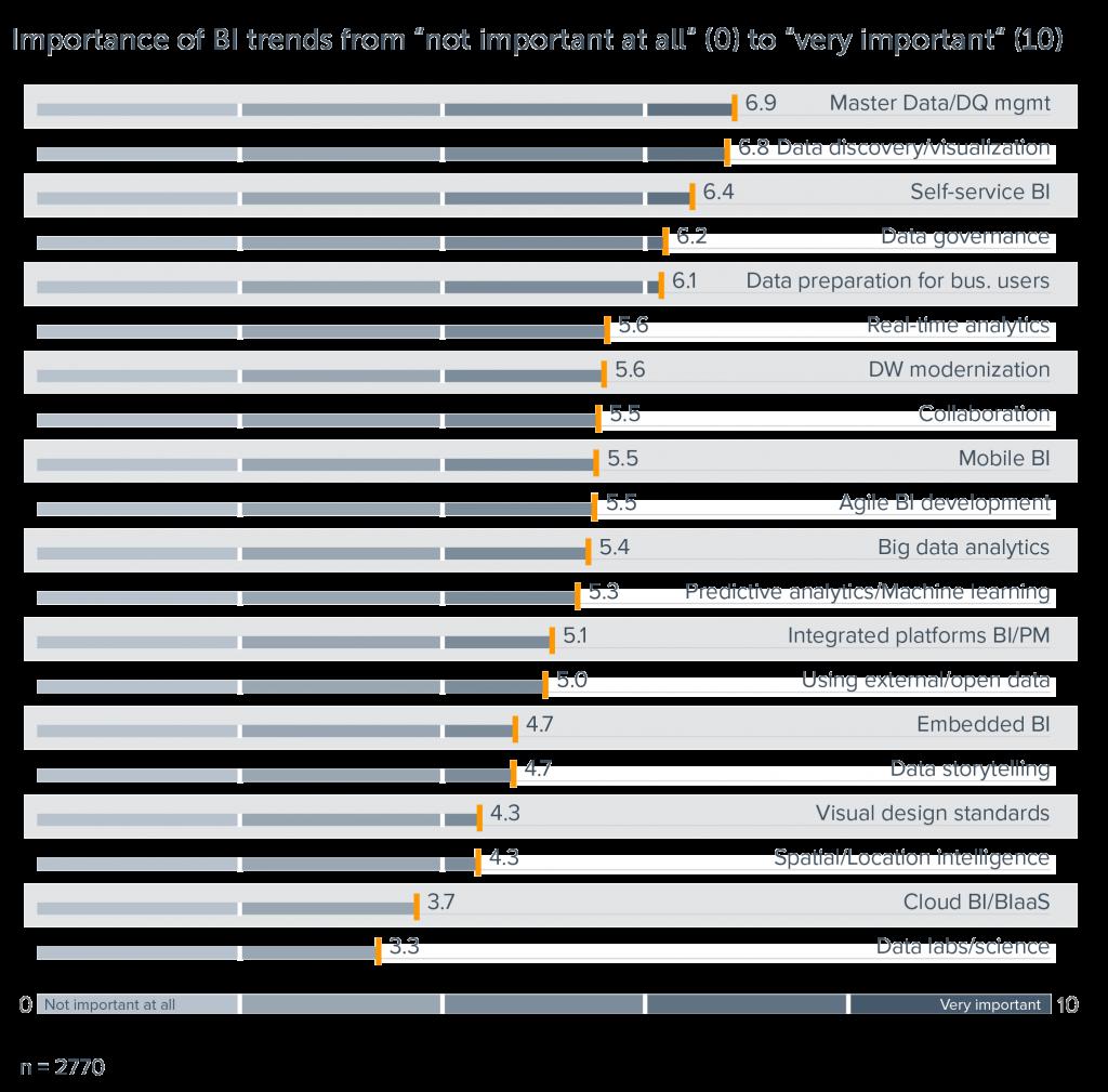 Datenvisualisierung: BARC BI Trendmonitor 2018