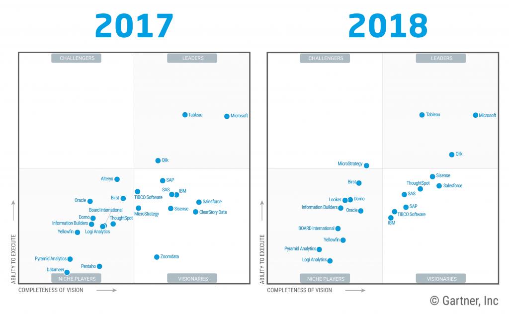 Datenvisualisierung: Gartner Magic Quadrant 2018