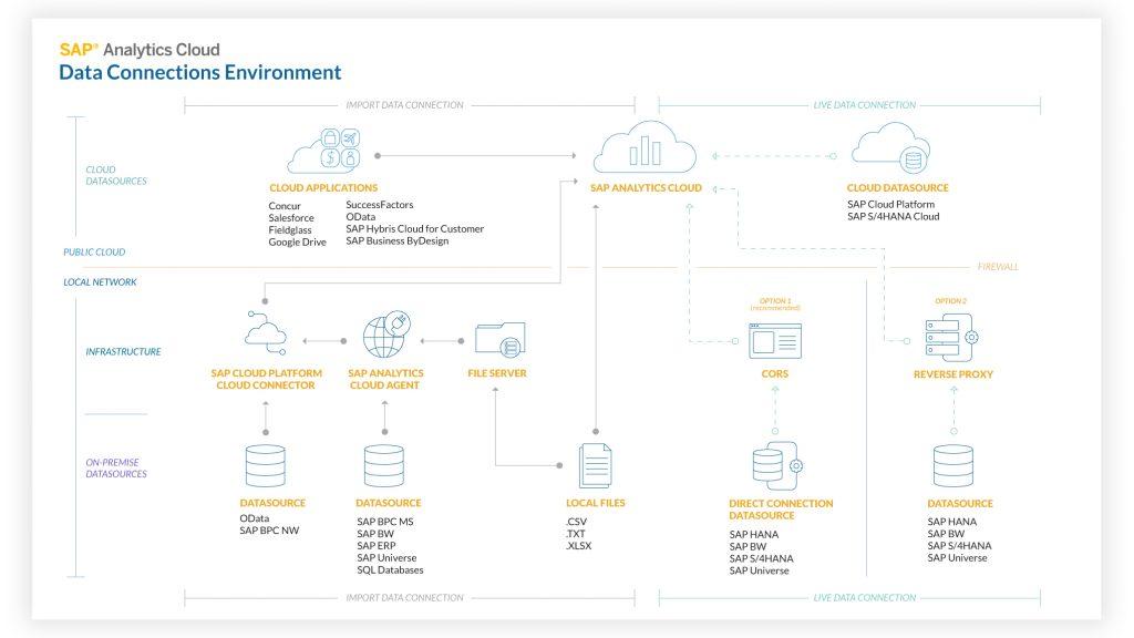 SAP Analytics Cloud Datenaustausch