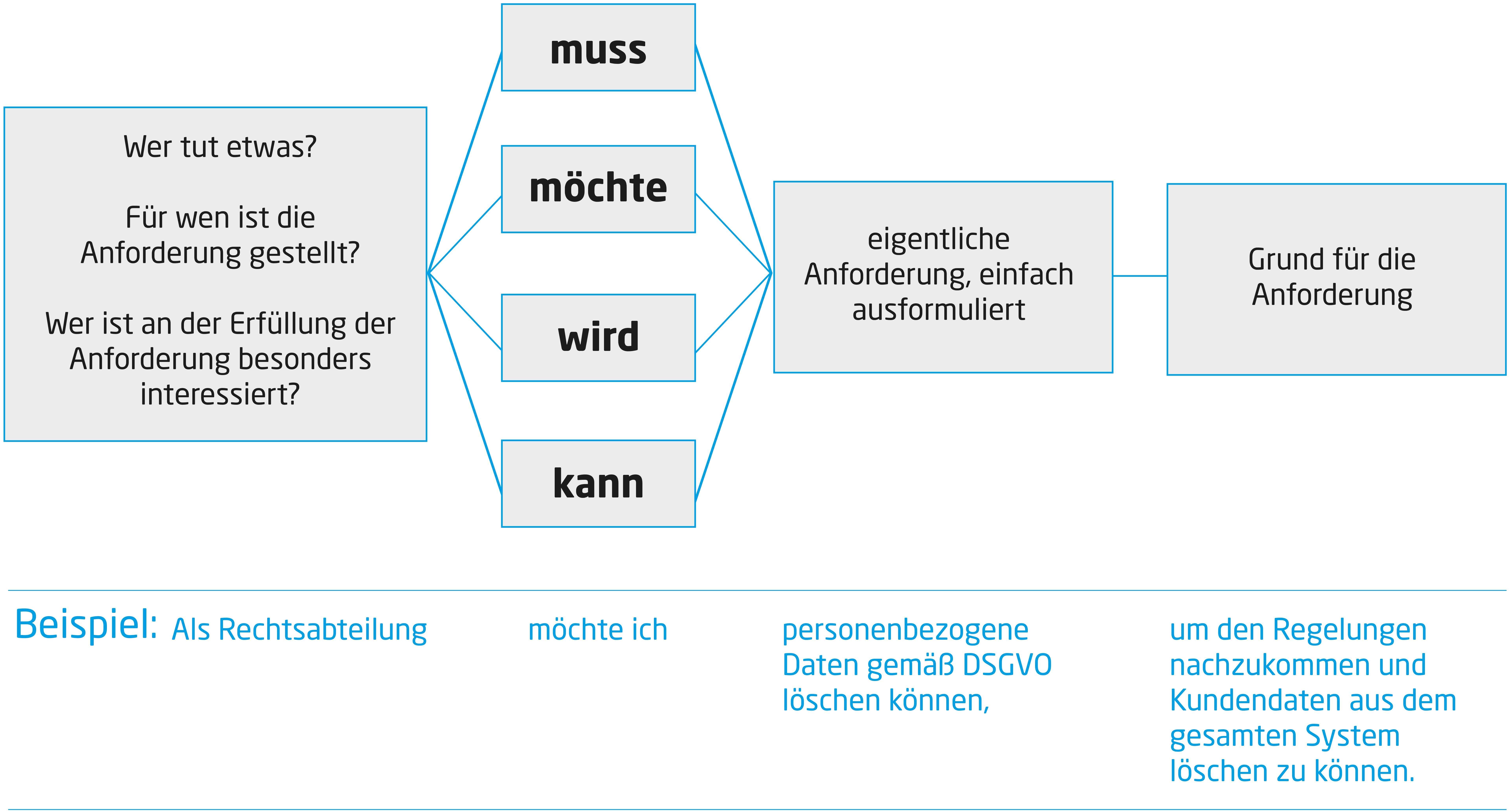 Satzschablone Anforderungsmanagement