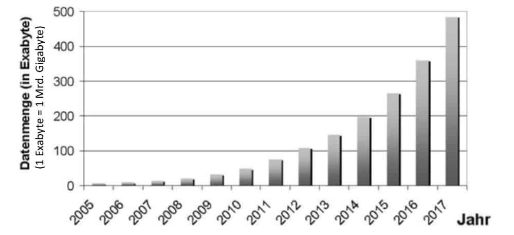 Wachstum der Datenmenge in Deutschland