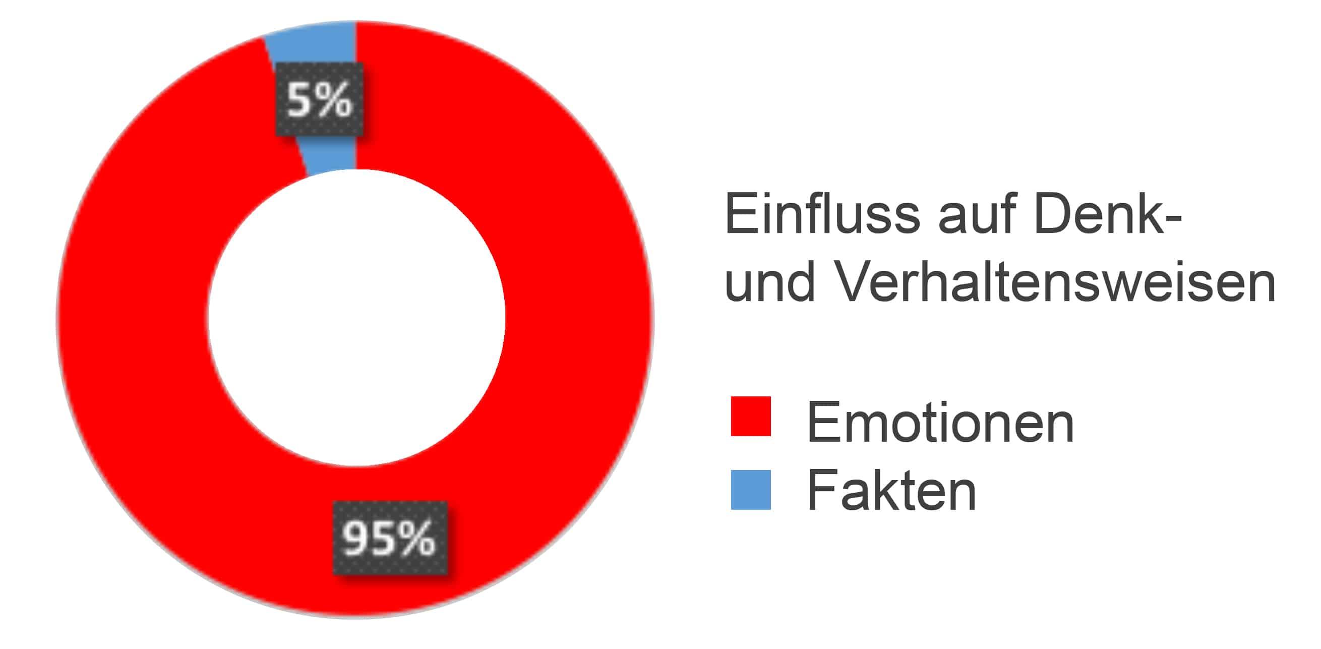 Erfolgsfaktor Emotionen