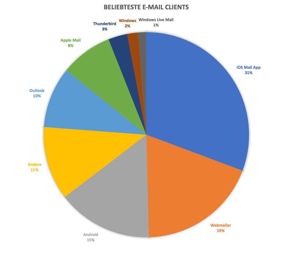 Beliebteste E-Mail-Clients