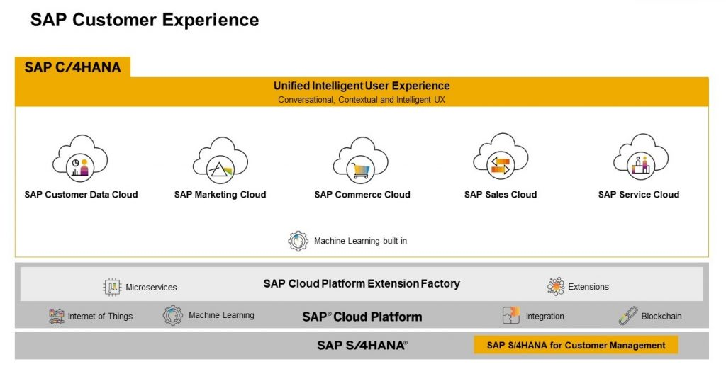 SAP-Customer-Experience-summary
