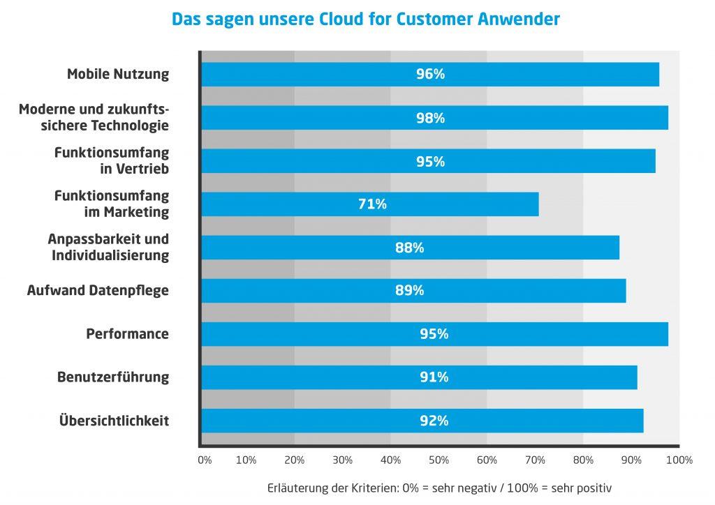 SAP C4C Kundenumfrage