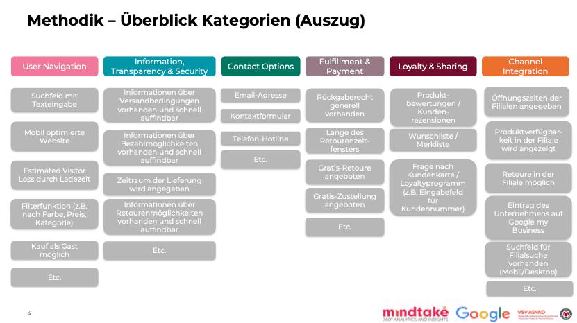 ORI Methodik - Kategorien Auszug