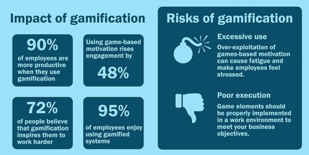 Risiken und Vorteile von Gamification in der Produktentwicklung