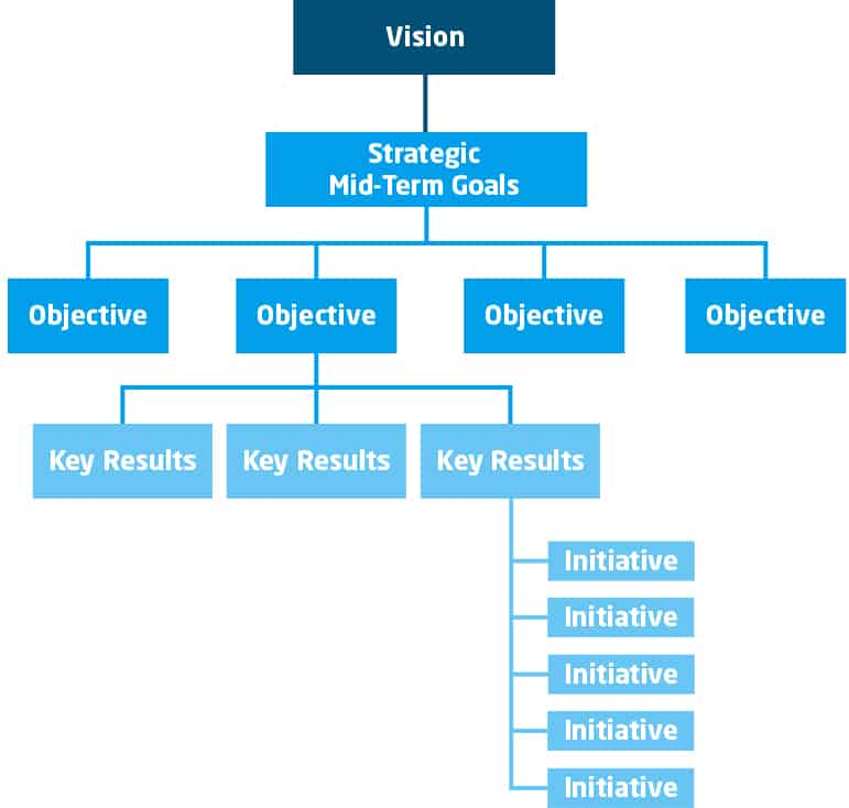 Darstellung der OKR-Methodik als Baumdiagramm