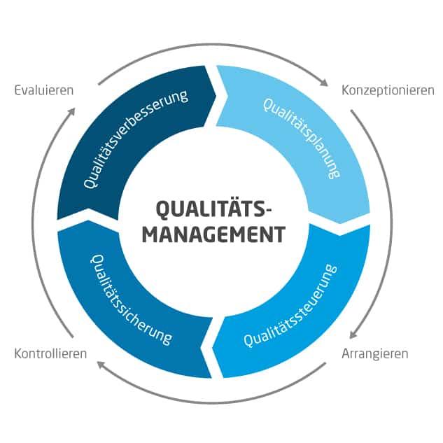 Prozess des digitalen Qualitätsmanagements bei Connected Cars
