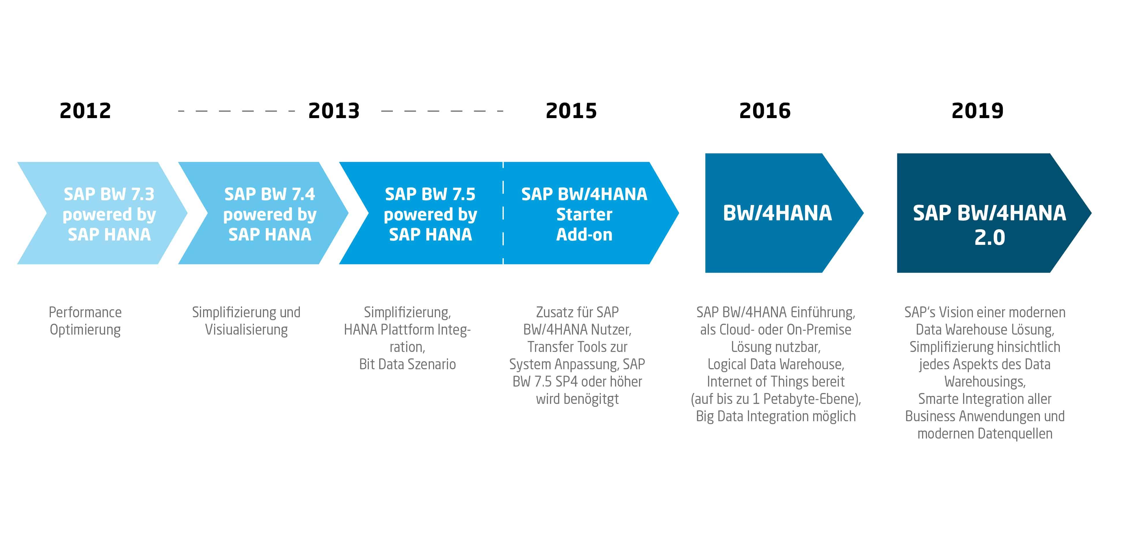 Veranschaulichung der SAP BW bzw. SAP BW/4HANA Entwicklungsphasen von 2012 bis heute