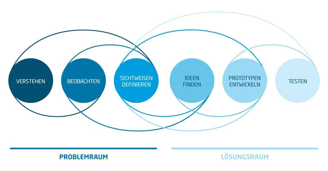 Design Thinking Räume