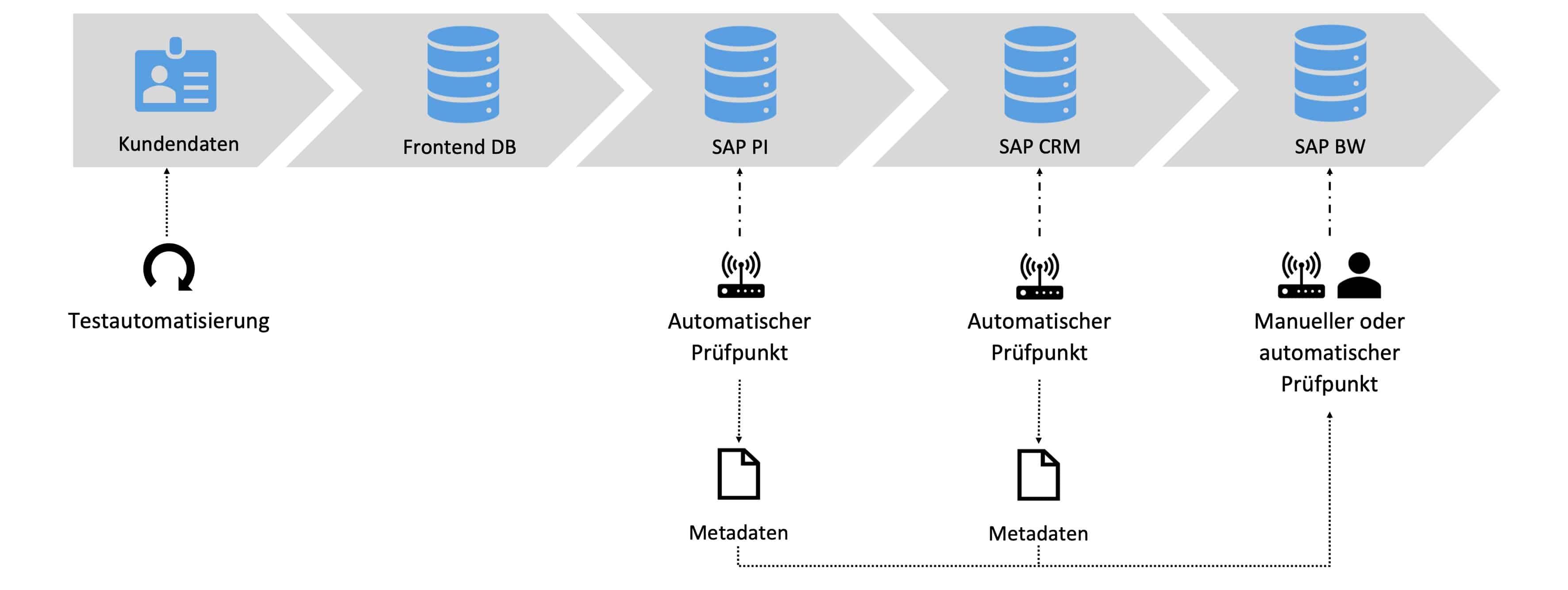 Automatisiertes Schnittstellen Monitoring Szenario zwei der Testautomatisierung