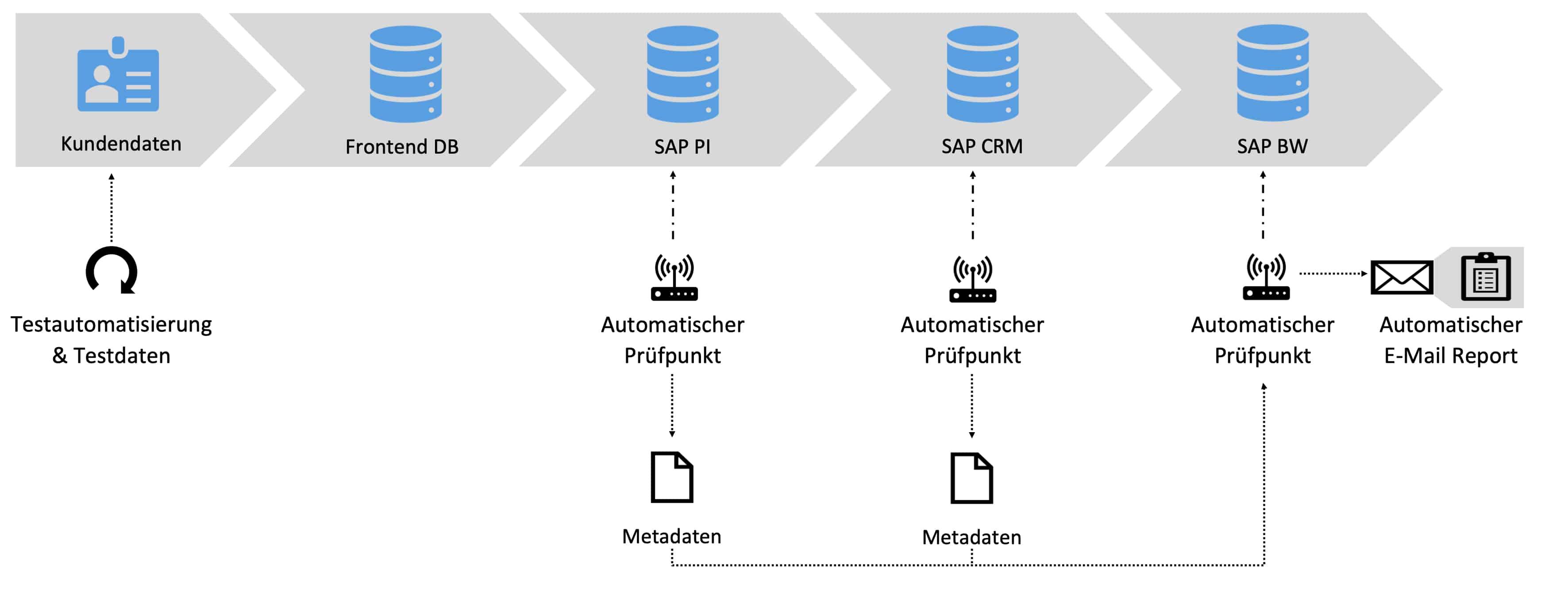 Automatisiertes Schnittstellen Monitoring Szenario drei der Testautomatisierung