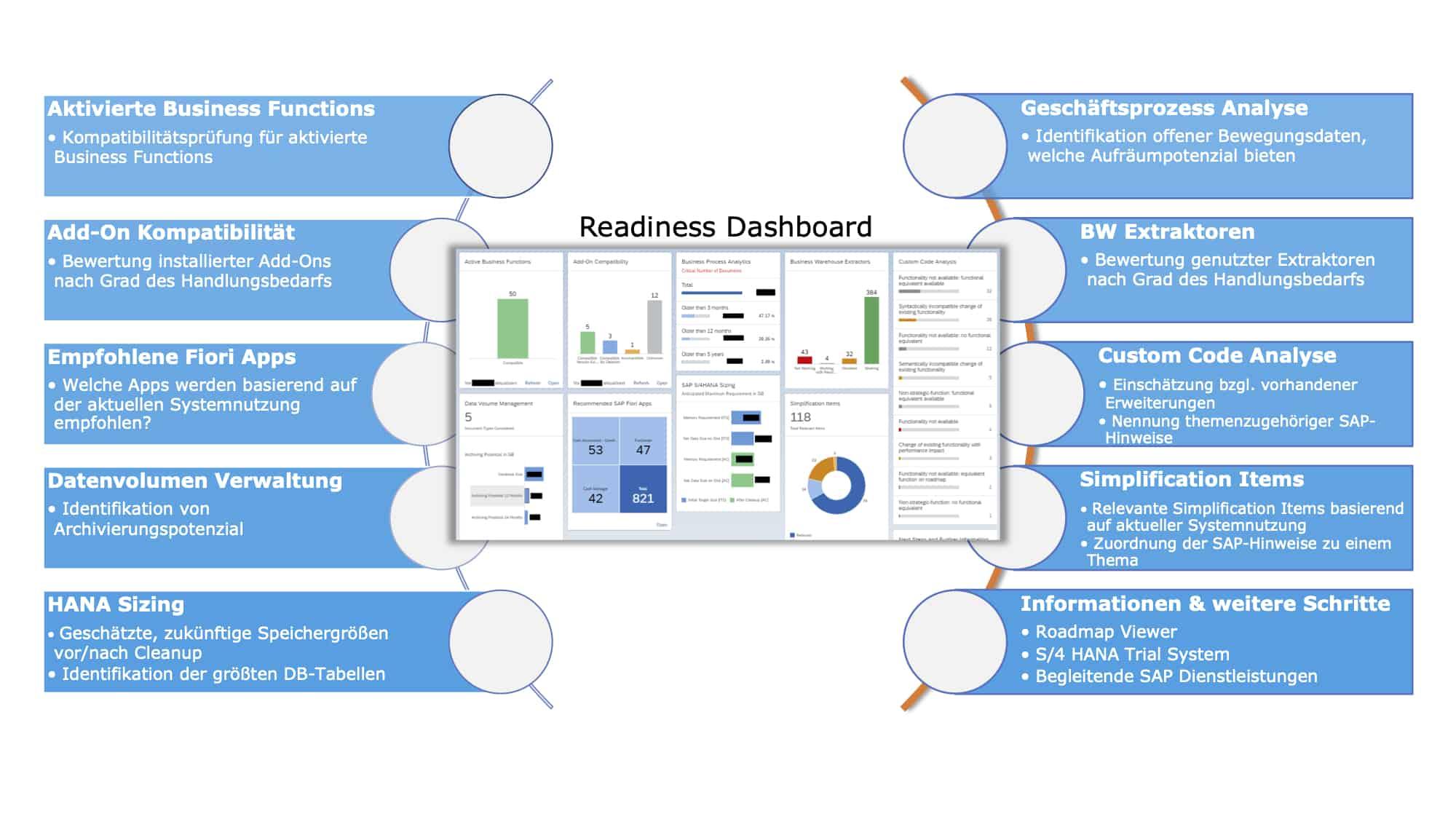 SAP S/4HANA Readiness Dashboard